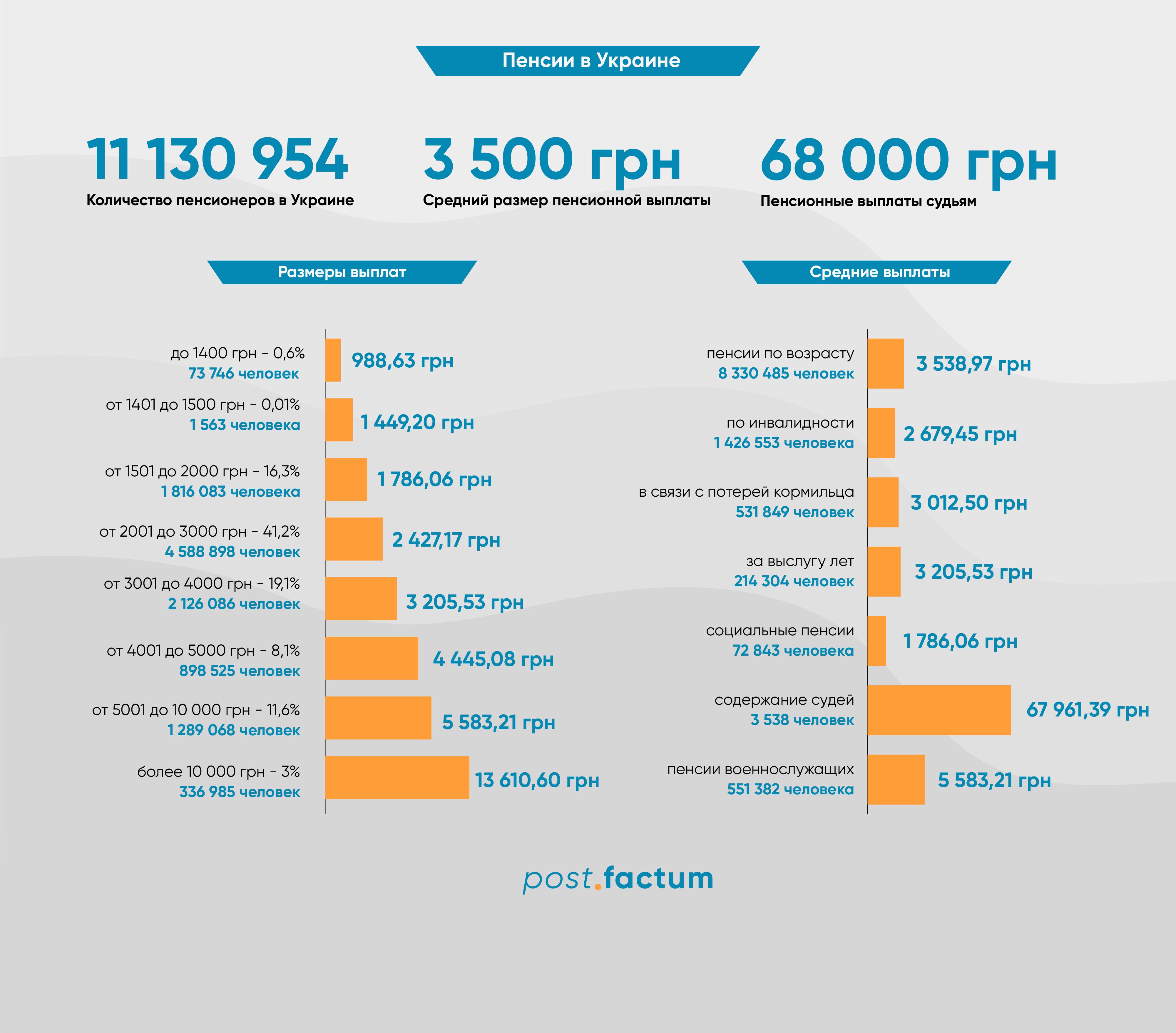 Инфографика: кто в Украине получает самые высокие пенсии — фото 1