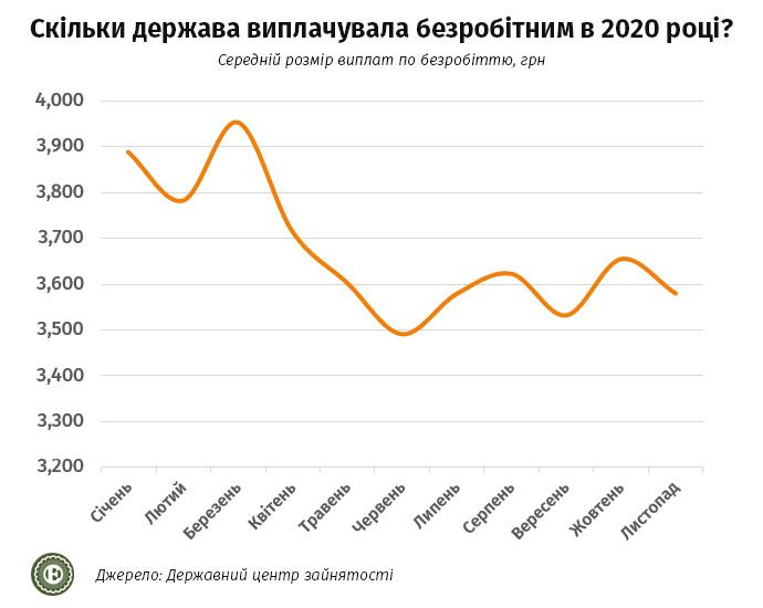 Экономика Украины в 2021 году: с какими доходами украинцы встречали Новый год — фото 5
