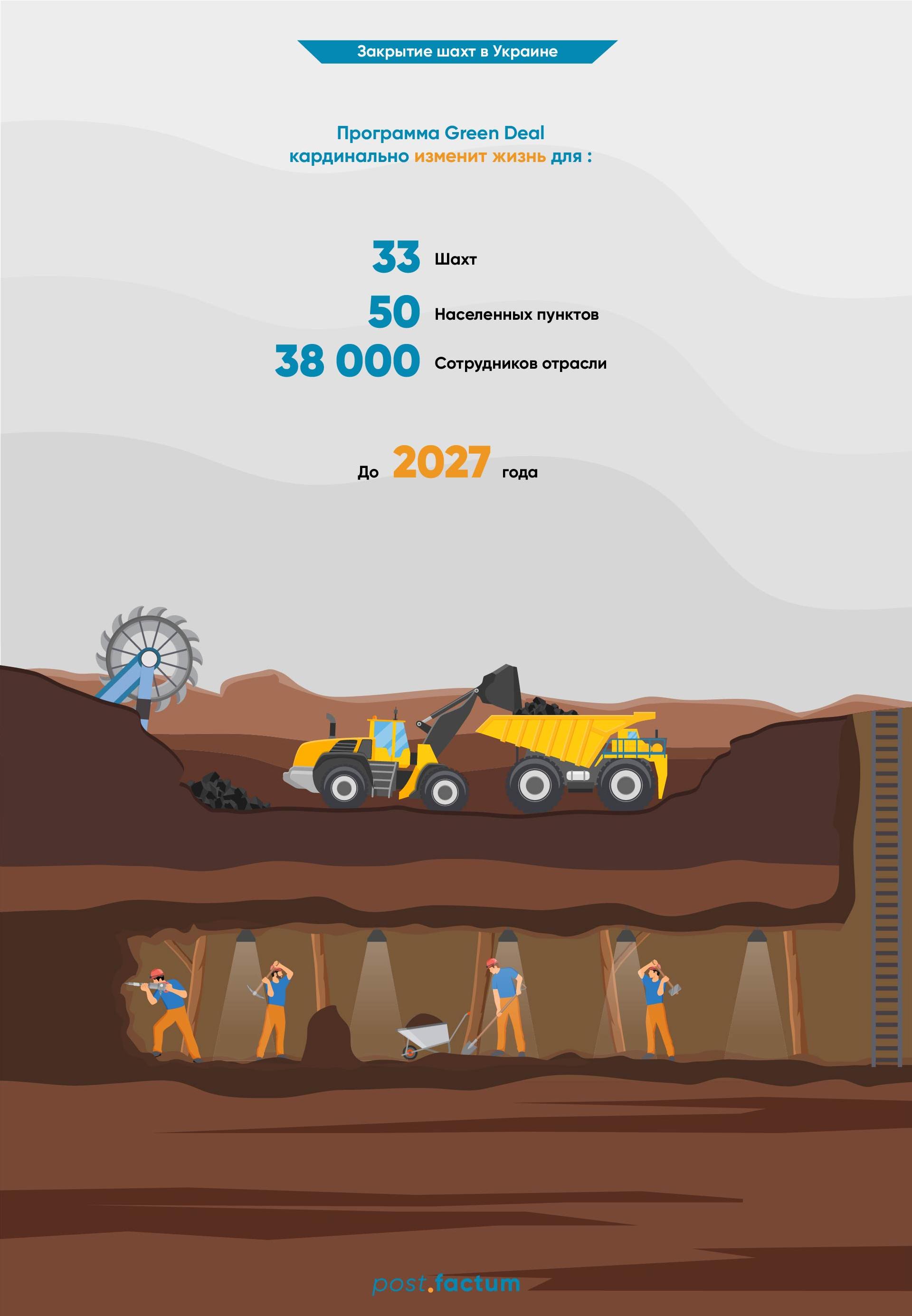 """Как Украина присоединяется к """"зеленому курсу"""" ЕС. Сколько шахт закроют — фото 1"""