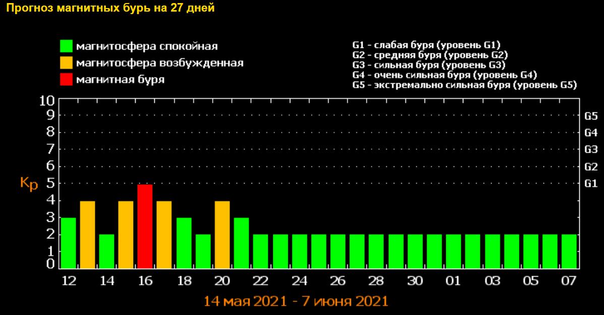 Магнитные бури в мае: ученые назвали опасные даты — фото 1