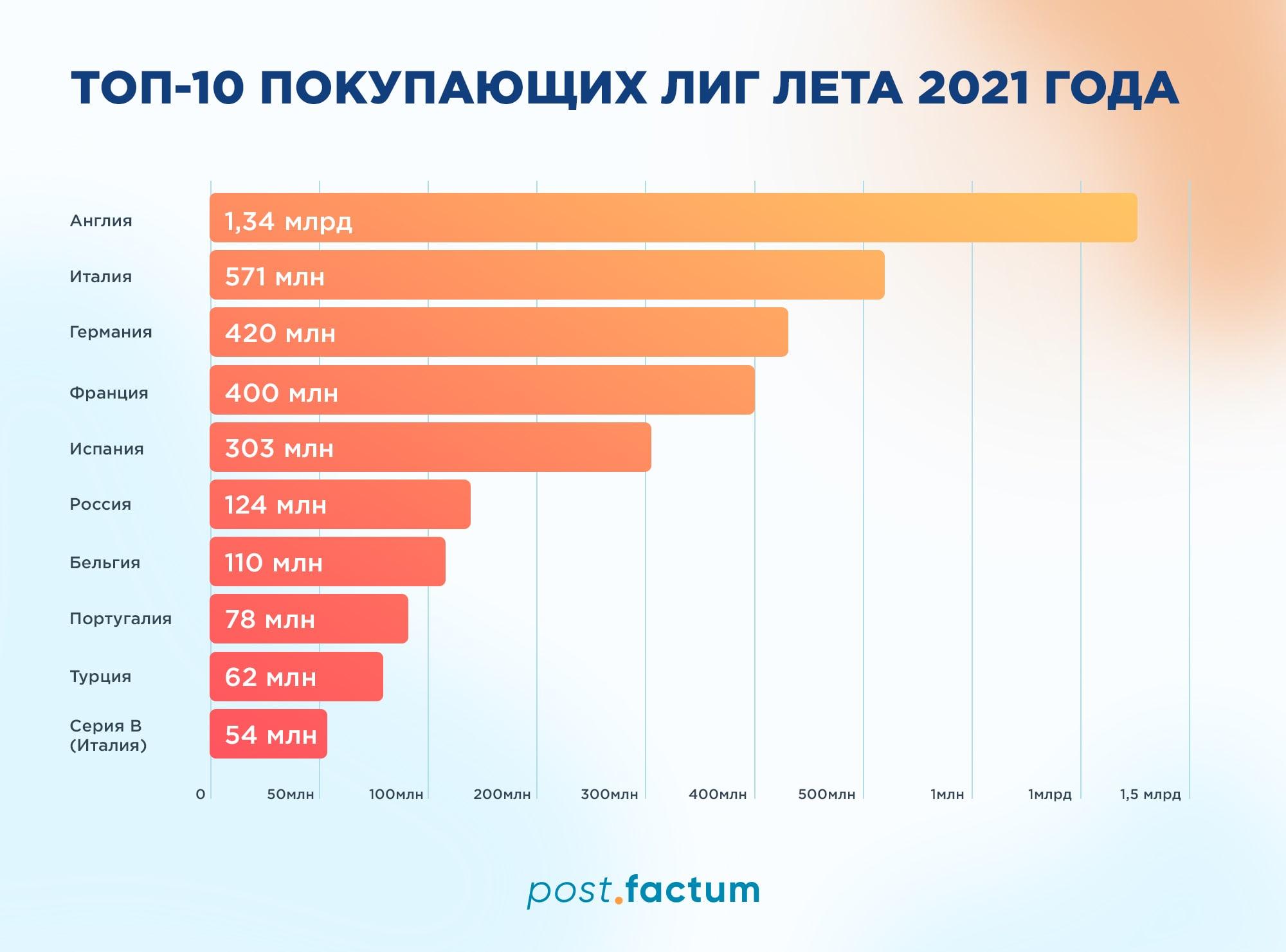 Инфографика: самые покупающие лиги лета 2021 года — фото 1