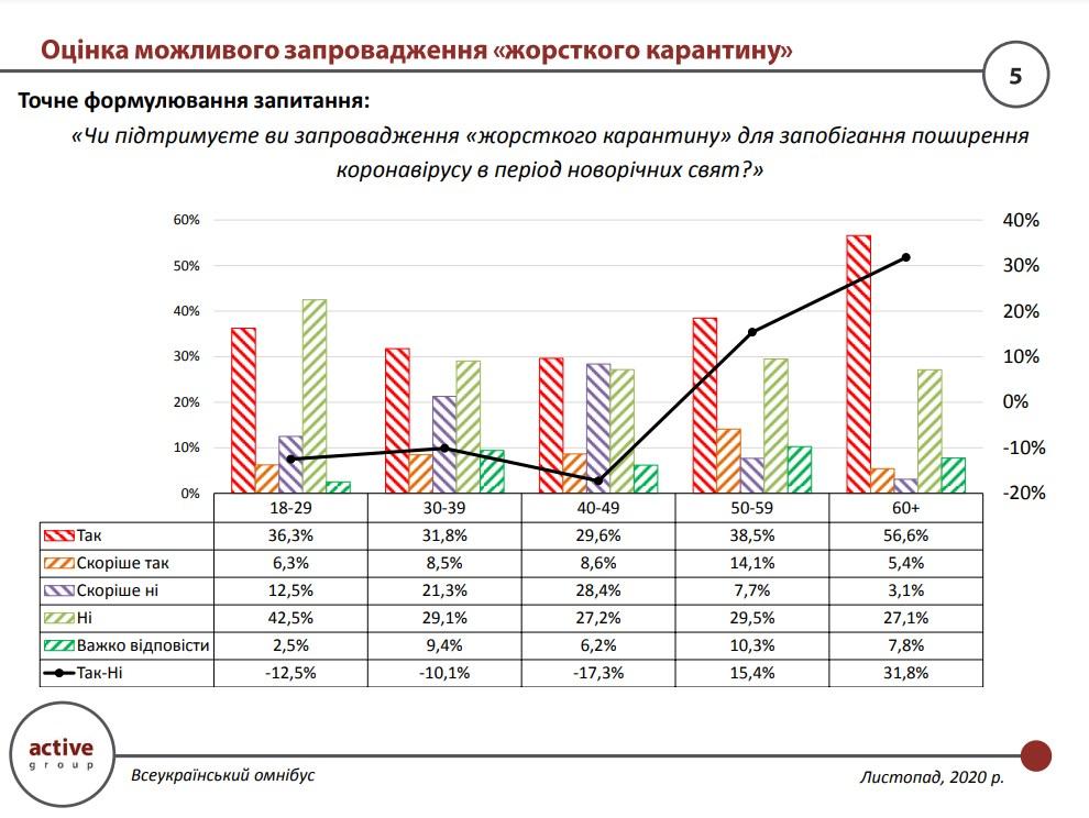 Социологи выяснили, кто в Украине больше поддерживает жесткий карантин — фото 1