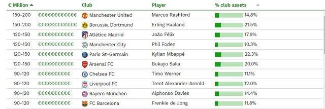 Без Месси и Роналду: в рейтинге самых дорогих футболистов мира для звезд снова не нашлось места — фото 1