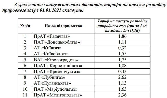 Цена на газ в Украине: с первого января снова вырастут цены на транспортировку газа — фото 1