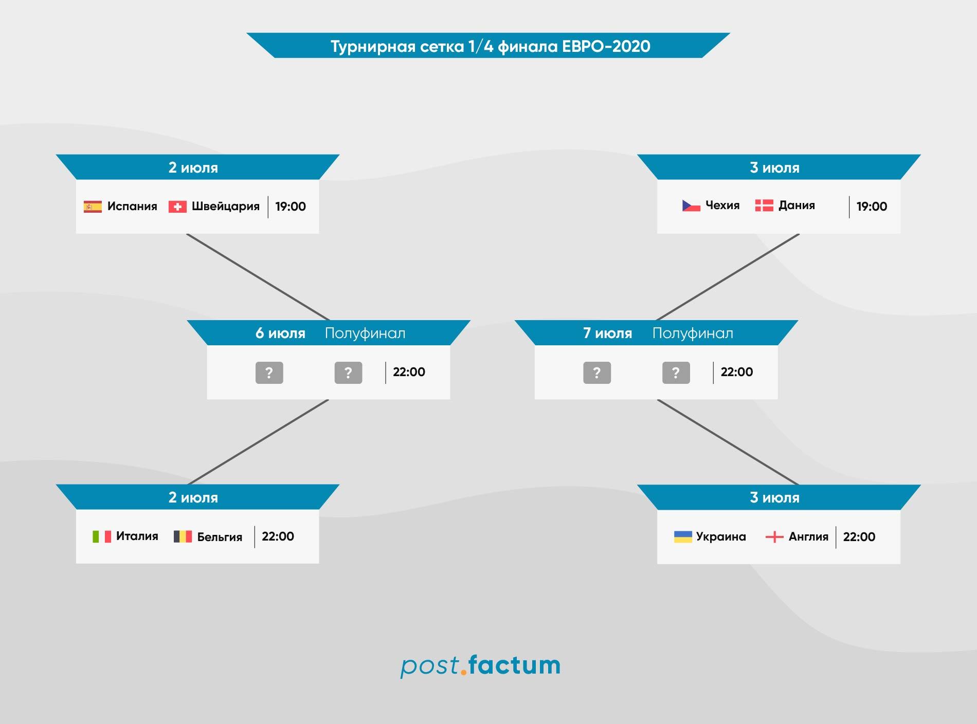 Инфографика: где и когда смотреть четвертьфиналы Евро-2020 — фото 1