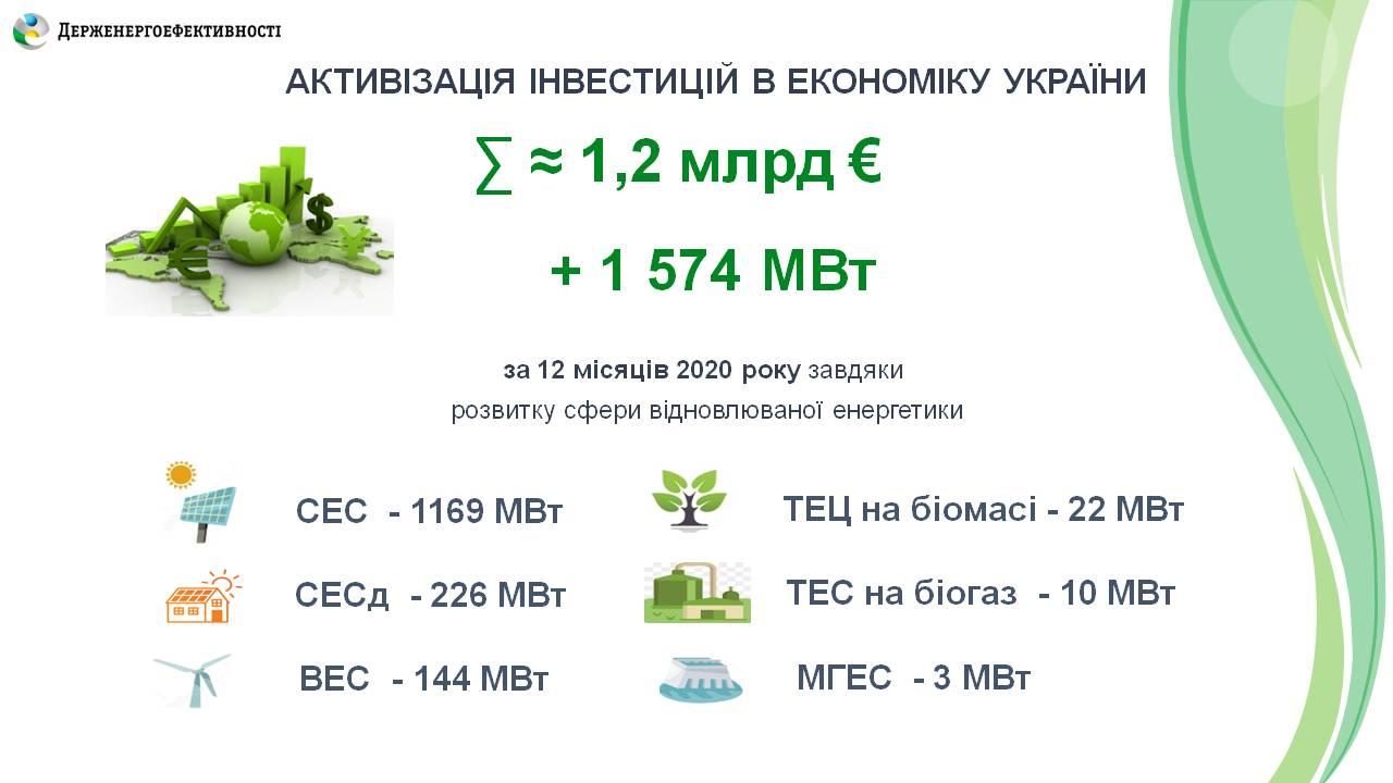 """1,2 млрд евро инвестировано в """"зеленые"""" проекты в Украине в 2020 году — фото 1"""