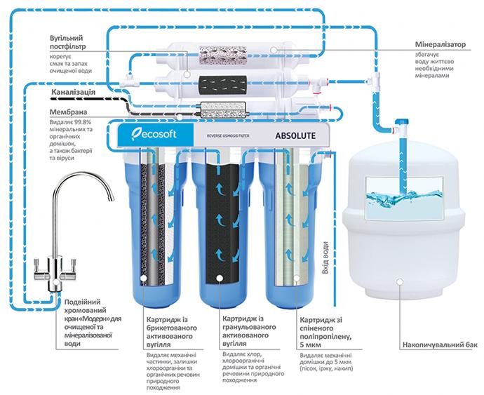 Какую воду мы пьем: стоимость и характеристики — фото 4