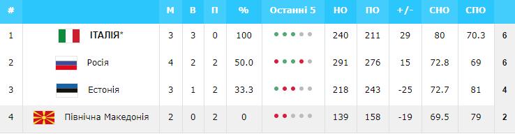 Евробаскет-2022: Украина – в числе 11 участников финального турнира — фото 2