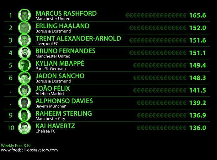 Роналду остался за бортом: свежий рейтинг самых дорогих футболистов мира — фото 1