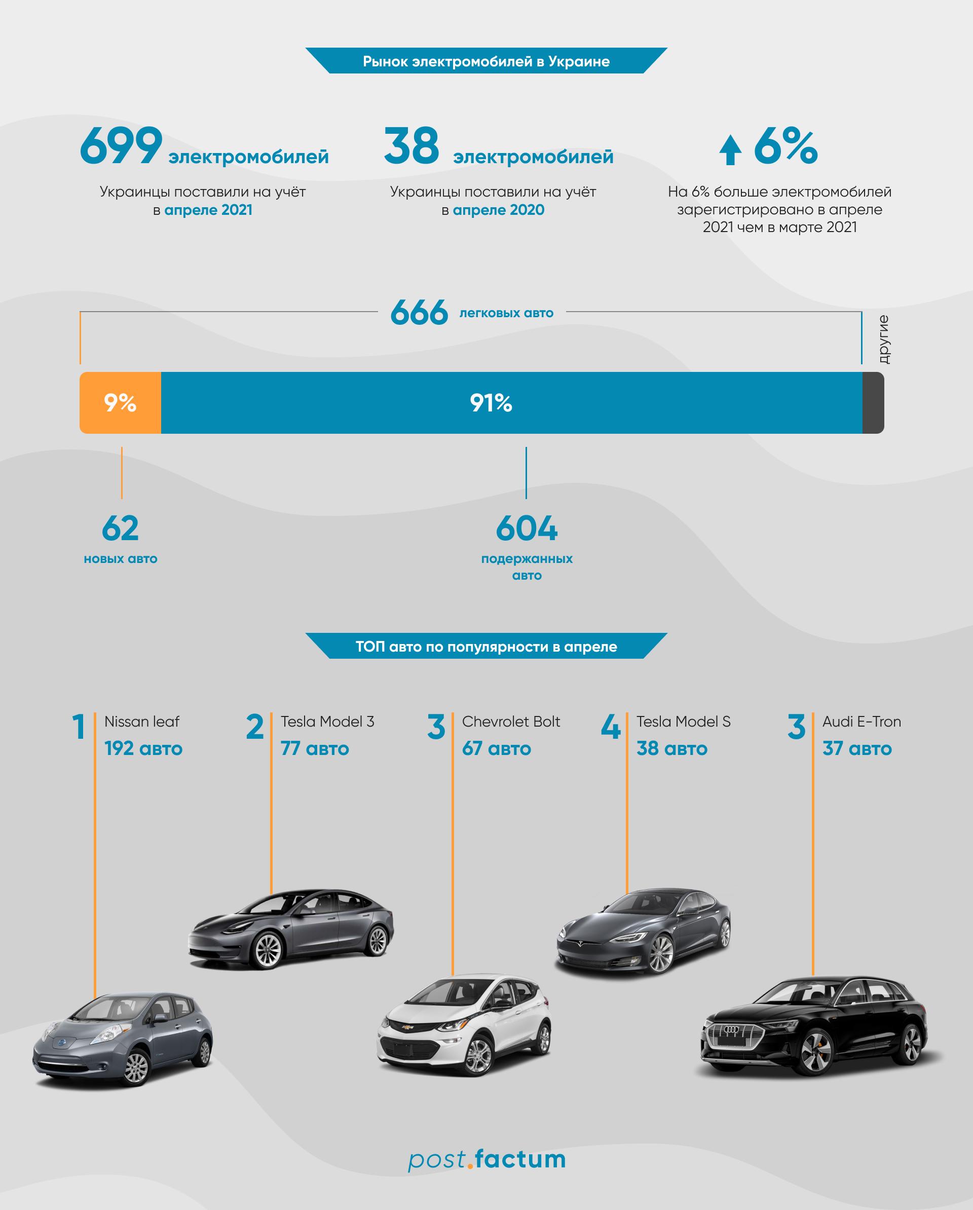 Инфографика: украинцы стали покупать больше электромобилей — фото 1