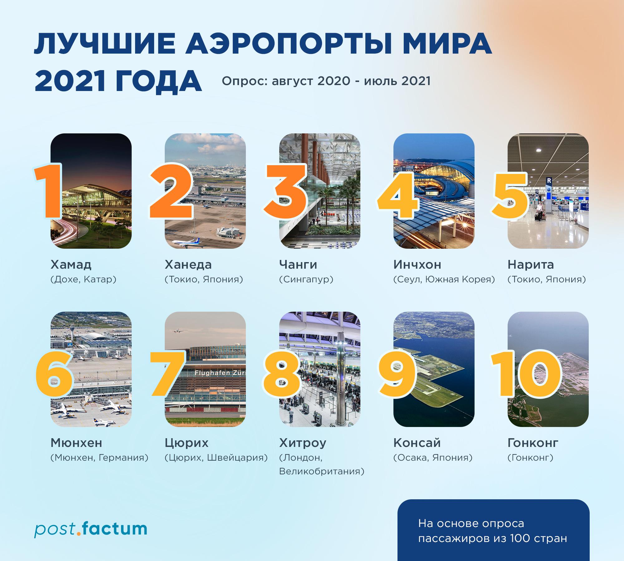 Инфографика: названы лучшие аэропорты мира — фото 1