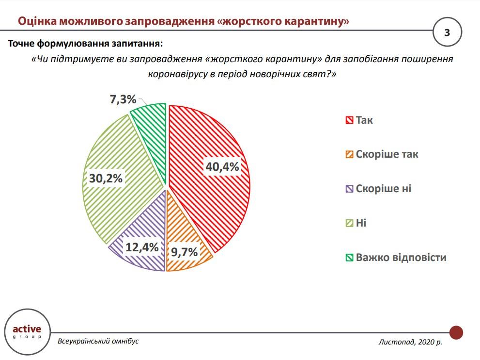 Социологи выяснили, кто в Украине больше поддерживает жесткий карантин — фото 2