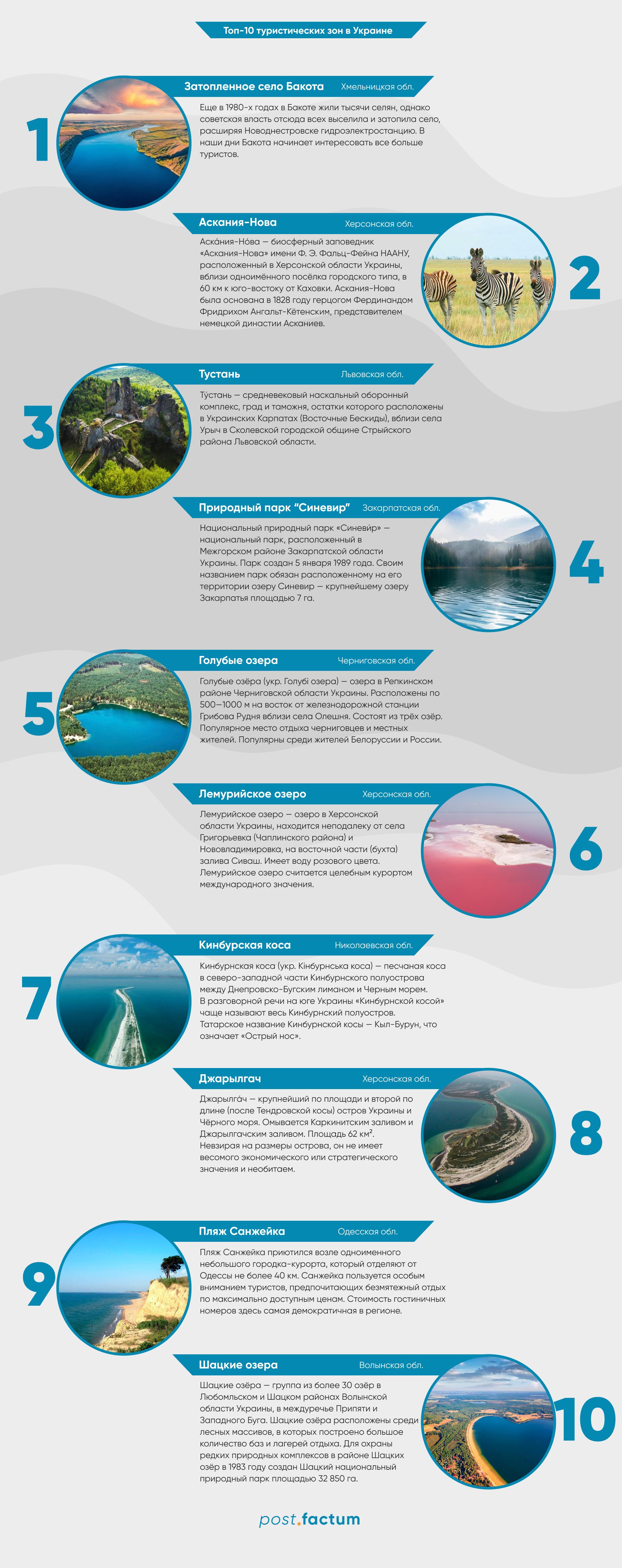 Инфографика: самые популярные туристические места в Украине — фото 1