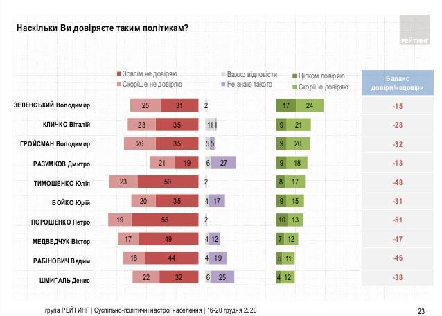 Зеленский продолжает занимать 1-е место в рейтинге президентов — фото 2