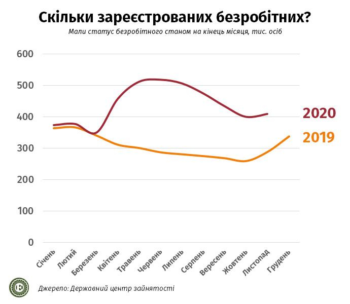 Экономика Украины в 2021 году: с какими доходами украинцы встречали Новый год — фото 3