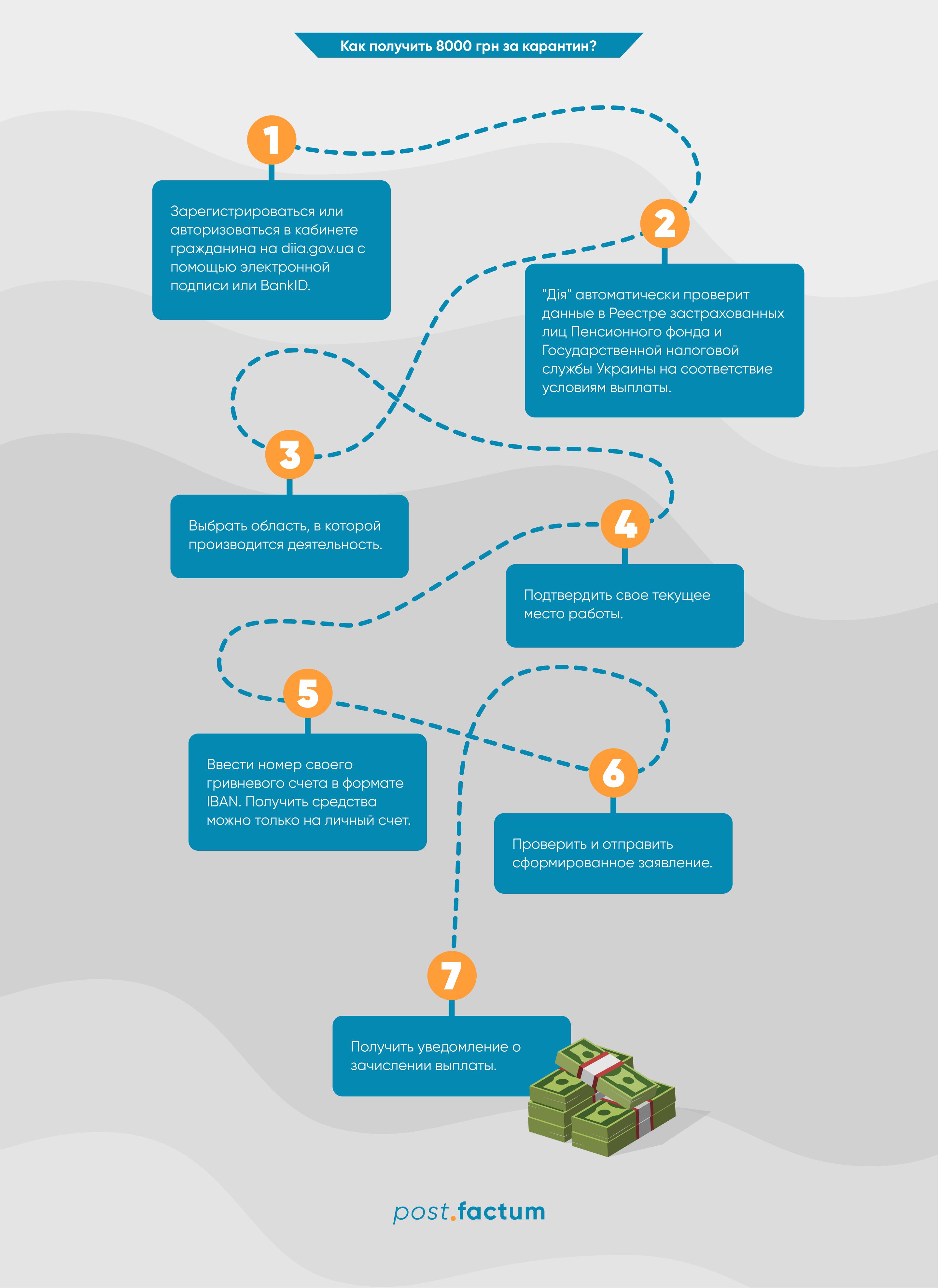 Инфографика: как предпринимателям получить карантинную помощь — фото 1