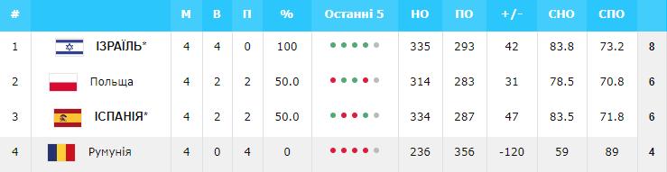 Евробаскет-2022: Украина – в числе 11 участников финального турнира — фото 1