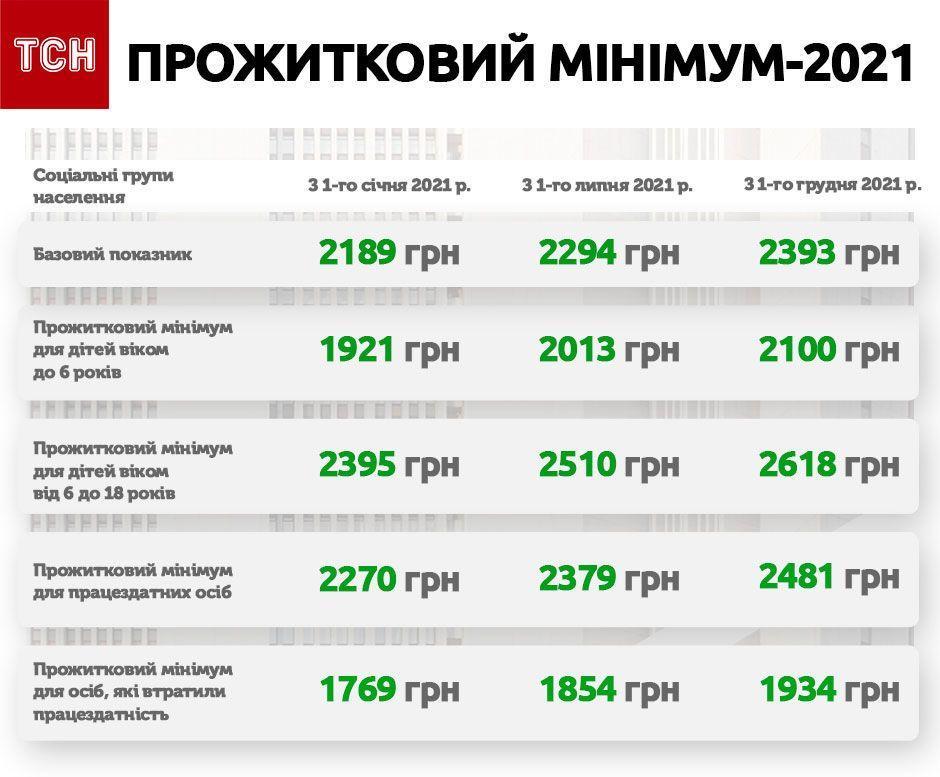 График роста минимальной заработной платы в 2021 году — фото 1