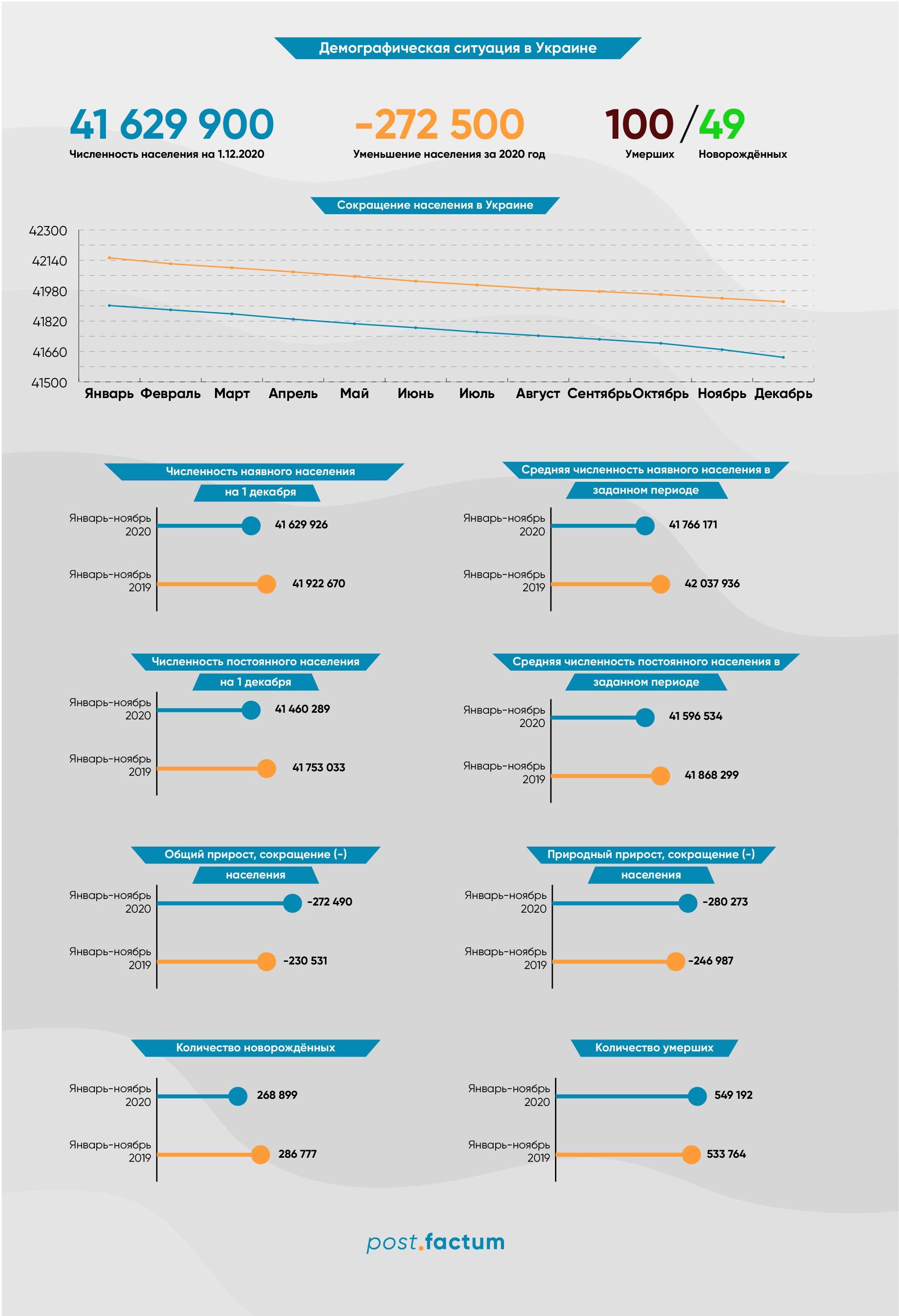 Инфографика: украинцев с каждым годом становится все меньше — фото 1