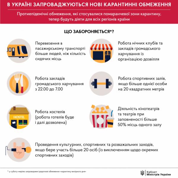 Общенациональный карантин в Украине: новые запреты в фото — фото 2