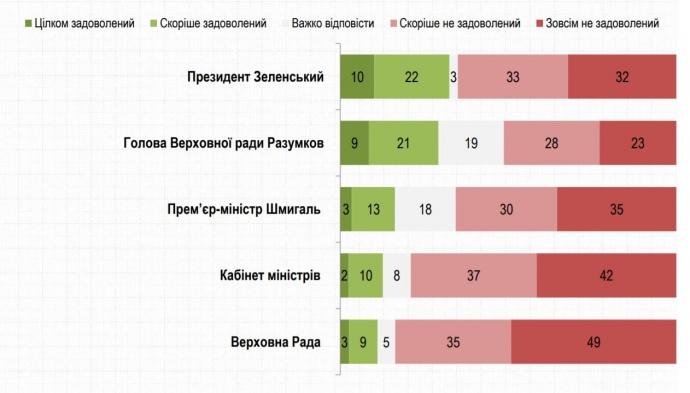 Рейтинг Зеленского продолжает падать: опубликованы свежие данные — фото 1