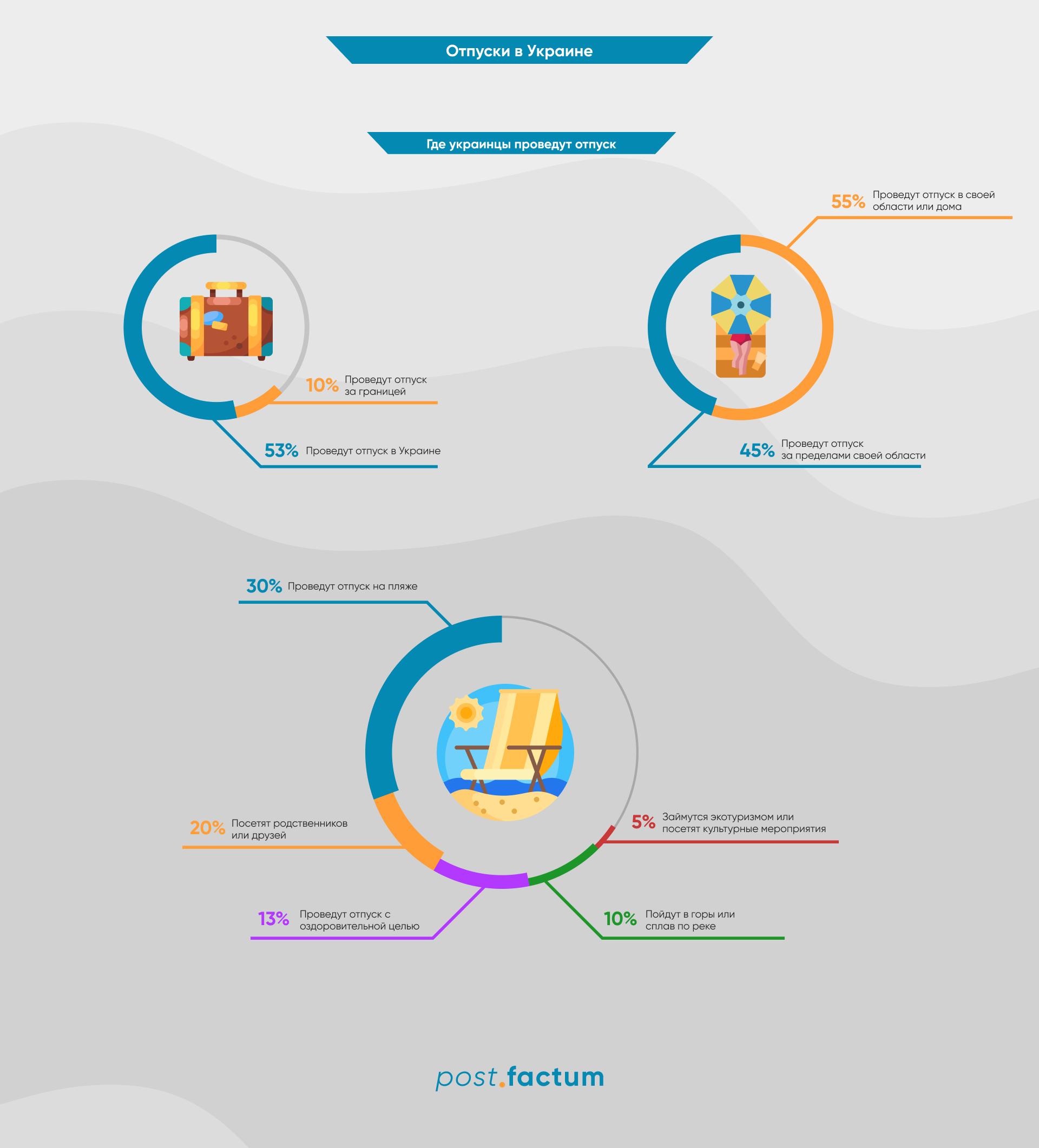 Инфографика: сколько украинцев планируют уехать в отпуск — фото 1