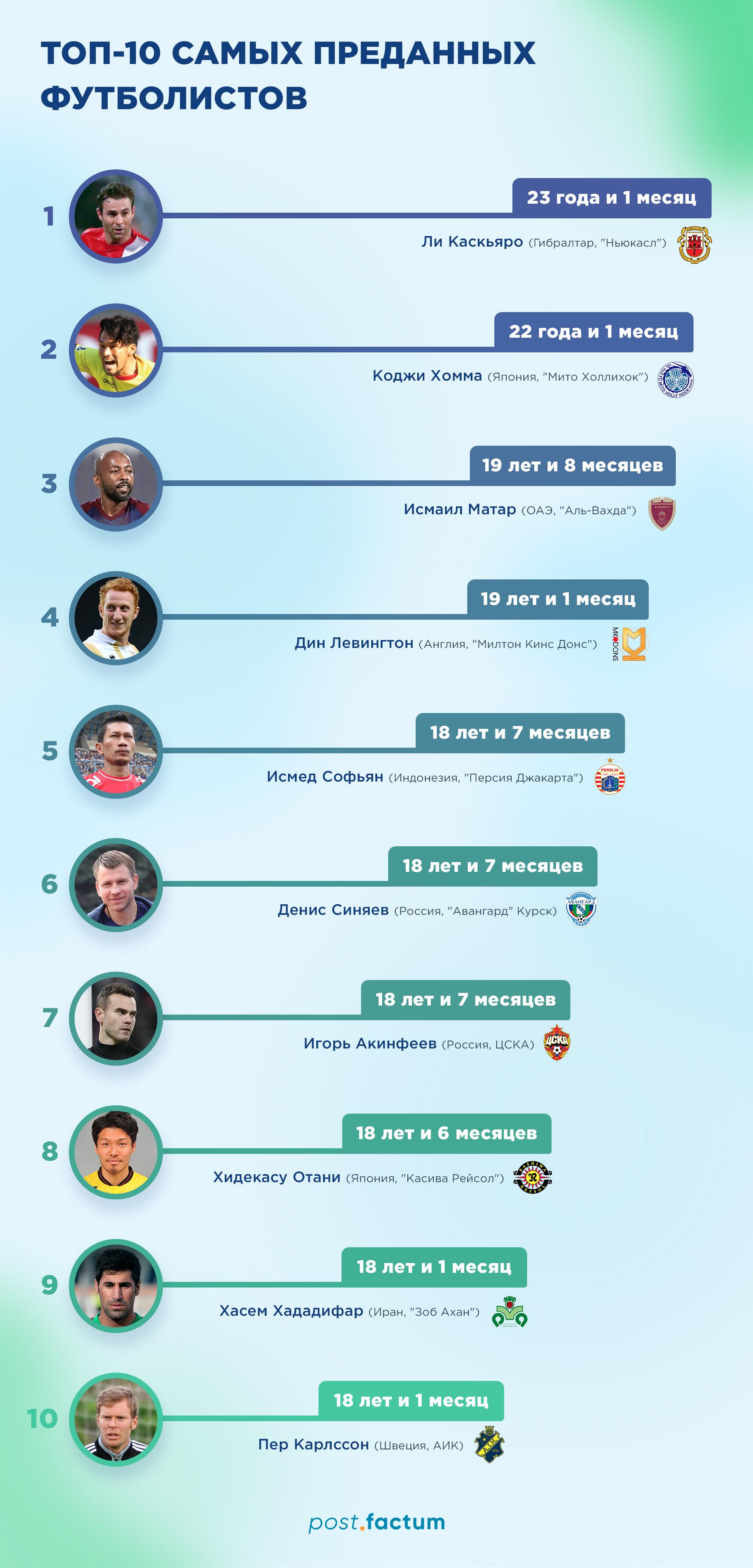 Инфографика: рейтинг самых преданных футболистов — фото 1
