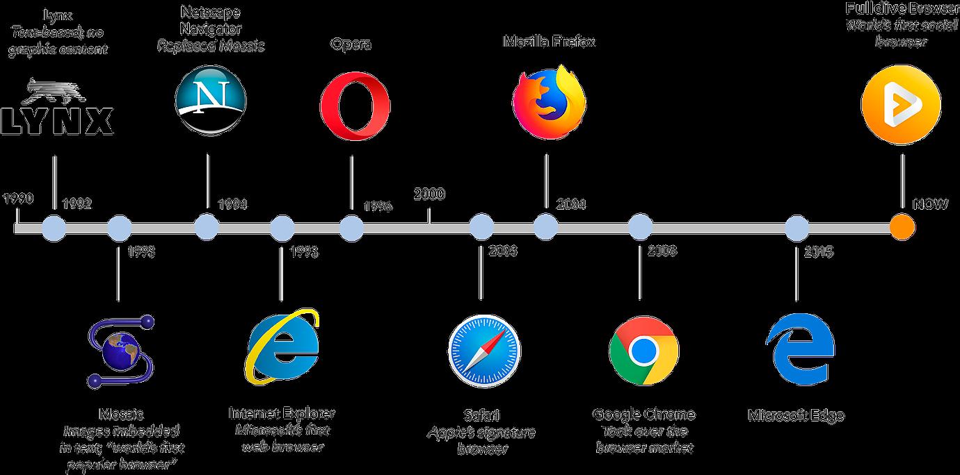4 апреля — Международный День Интернета. Основные моменты его развития  — фото 2
