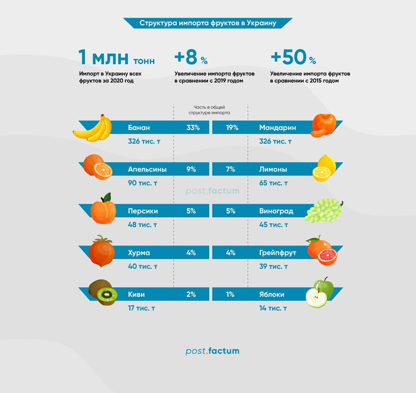 Инфографика: какие импортные фрукты украинцы покупают чаще всего — фото 1