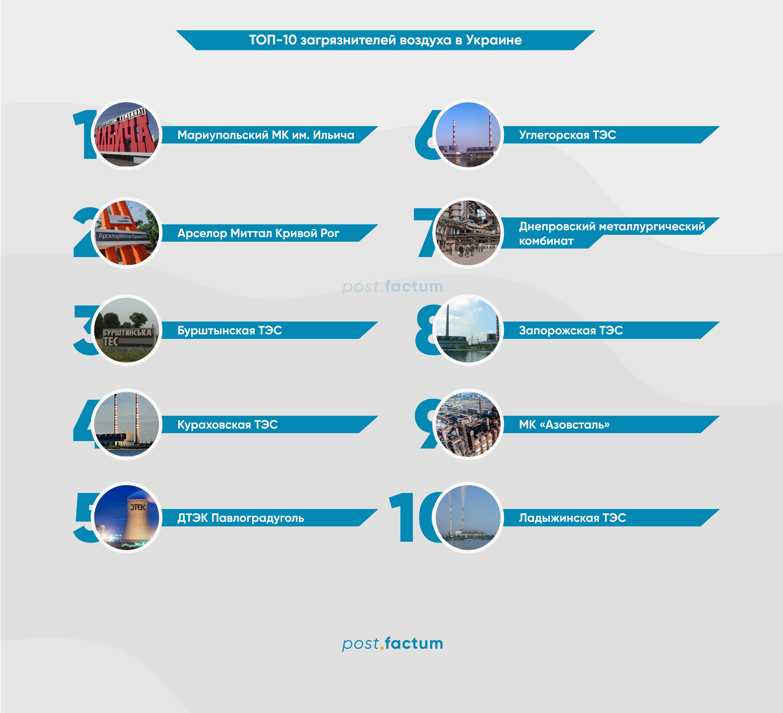 Инфографика: Воздух в Украине — самые чистые и грязные города — фото 1