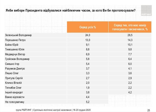 Зеленский продолжает занимать 1-е место в рейтинге президентов — фото 1