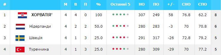 Евробаскет-2022: Украина – в числе 11 участников финального турнира — фото 4