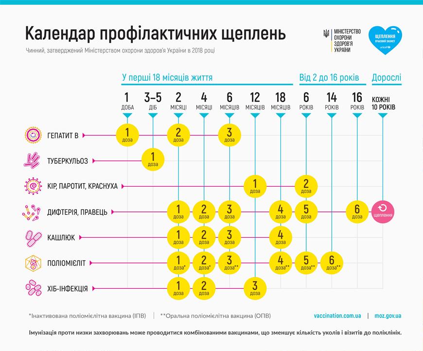 Какие прививки в Украине обязательны по закону – разъяснение Минздрава  — фото 1