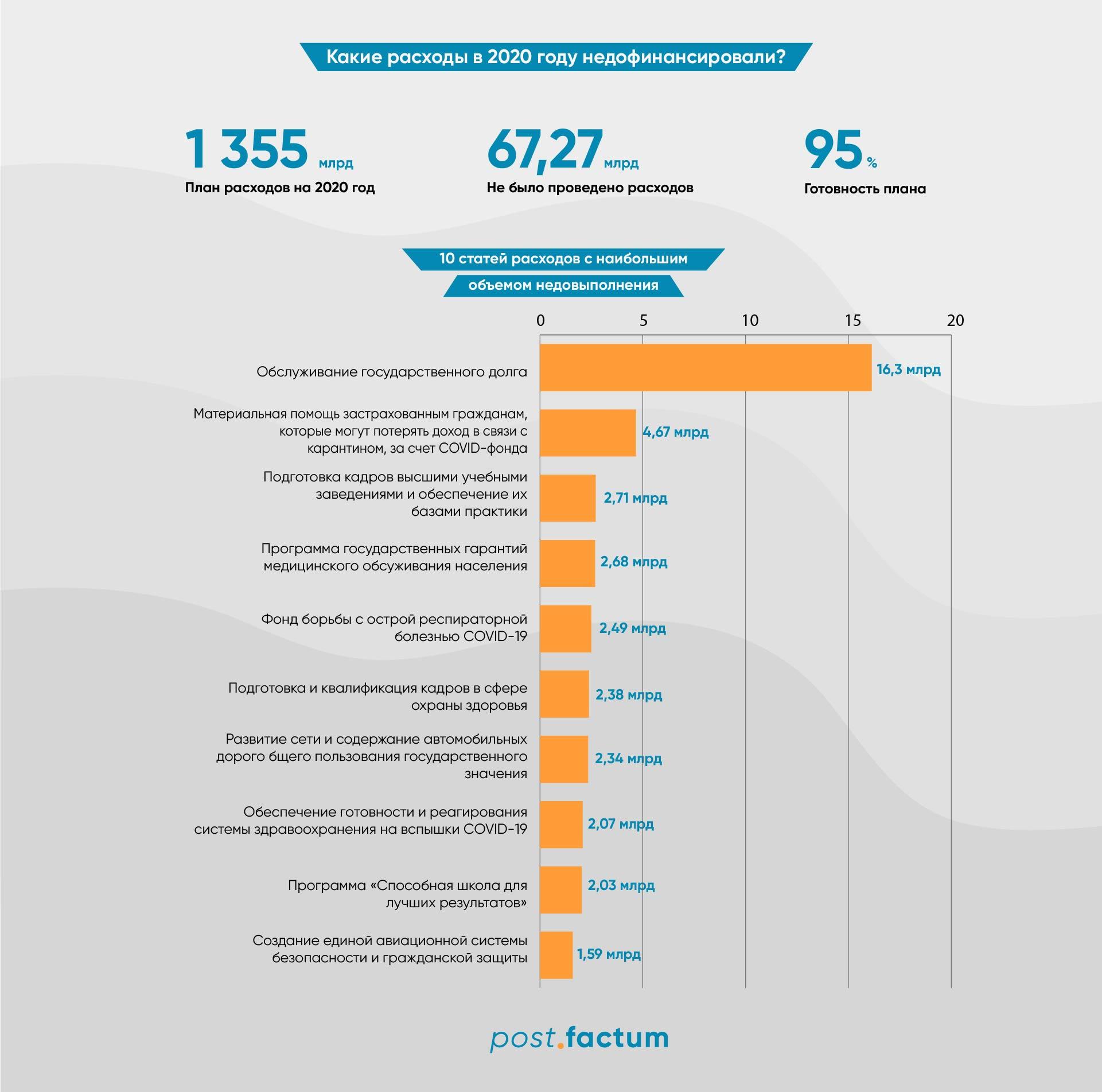 Инфографика: какие сферы в Украине не получили всех запланированных бюджетных денег в 2020 году — фото 1