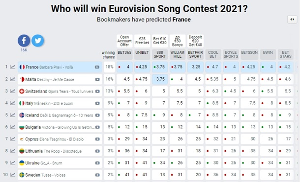 Украина ворвалась в первую десятку фаворитов Евровидения-2021 — фото 1