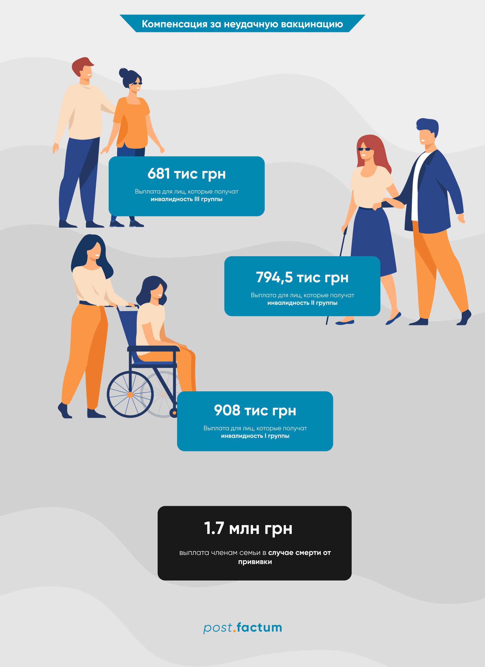 Інфографіка: скільки заплатять українцям за ускладнення після щеплення від ковіду — фото 1