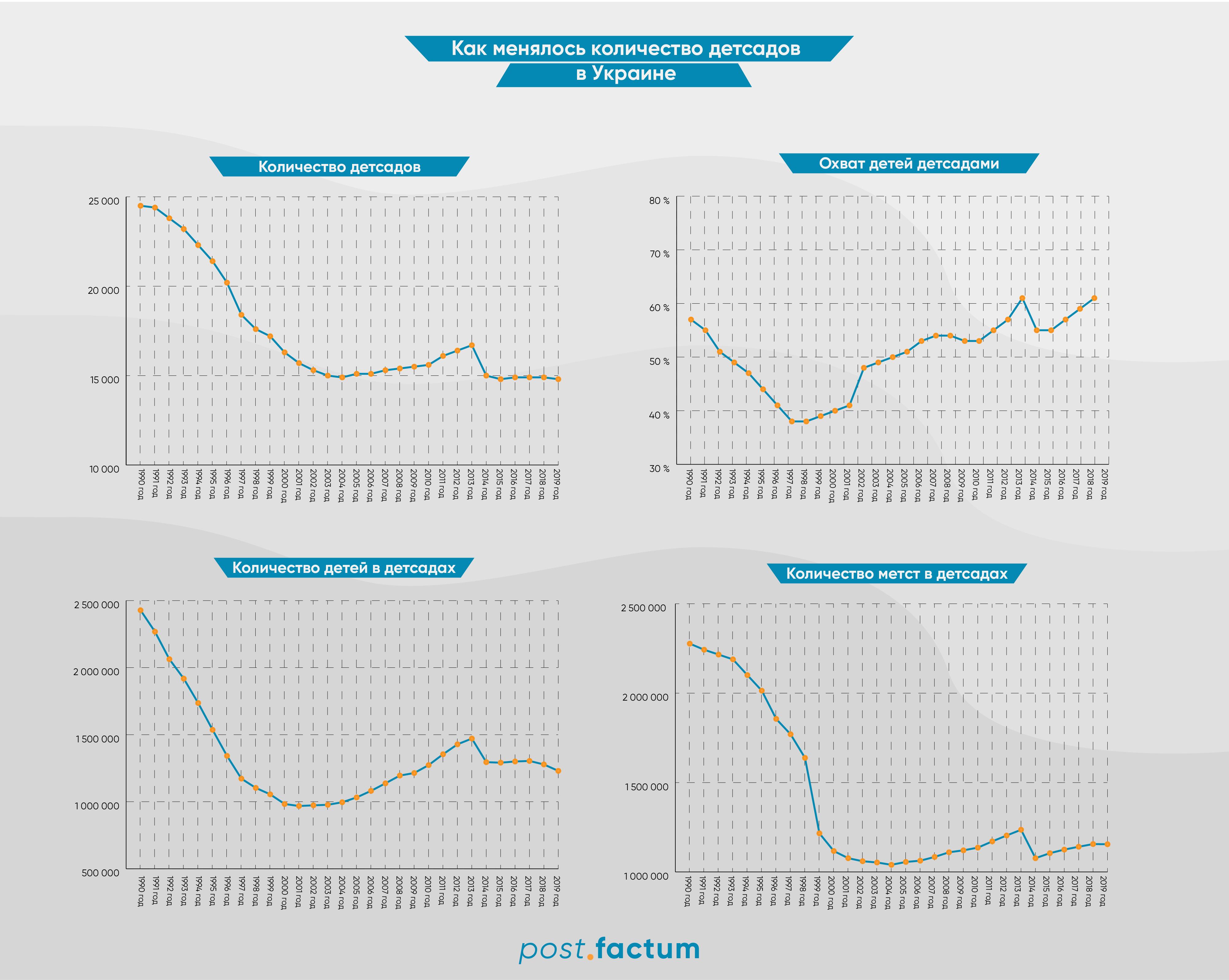 Инфографика: как изменилось количество детских садов в Украине за период независимости — фото 1