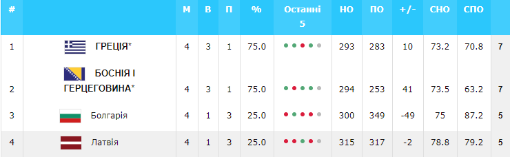 Евробаскет-2022: Украина – в числе 11 участников финального турнира — фото 8