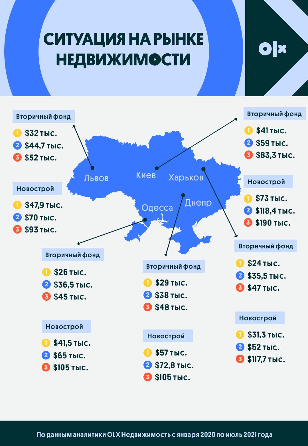 ИНФОГРАФИКА — Несмотря на пандемию, недвижимость в Украине подорожала на 15%, стройплощадки Киева - на 33% — фото 1