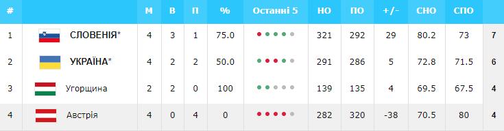 Евробаскет-2022: Украина – в числе 11 участников финального турнира — фото 6