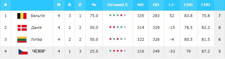 Евробаскет-2022: Украина – в числе 11 участников финального турнира — фото 3