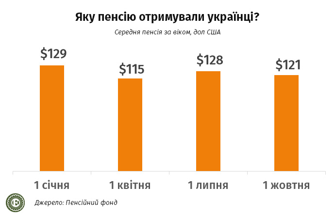Экономика Украины в 2021 году: с какими доходами украинцы встречали Новый год — фото 2