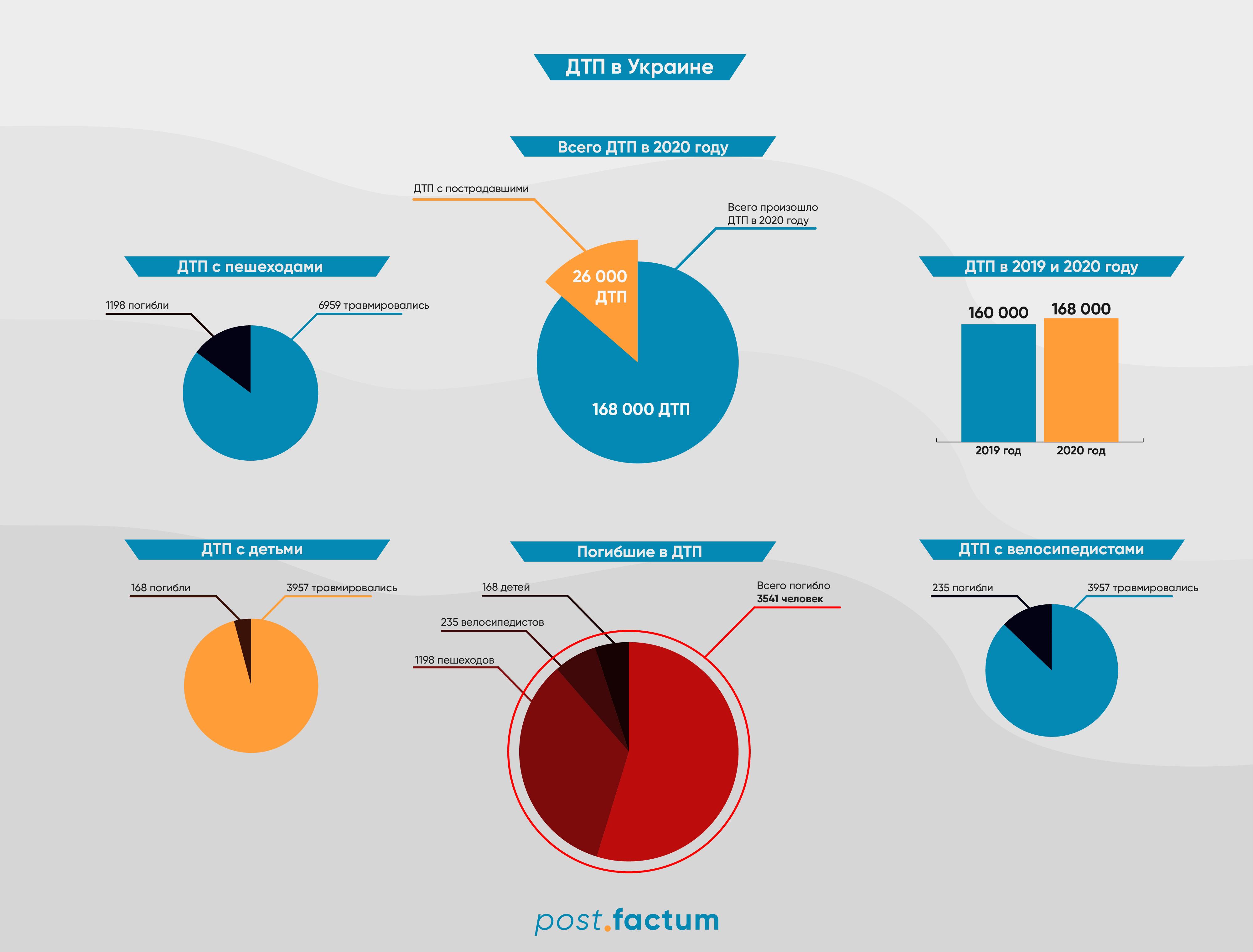 Инфографика: за год в Украине увеличилось количество аварий — фото 1