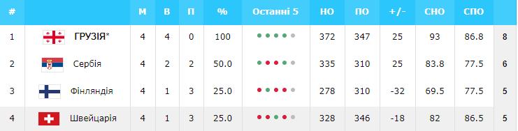 Евробаскет-2022: Украина – в числе 11 участников финального турнира — фото 5