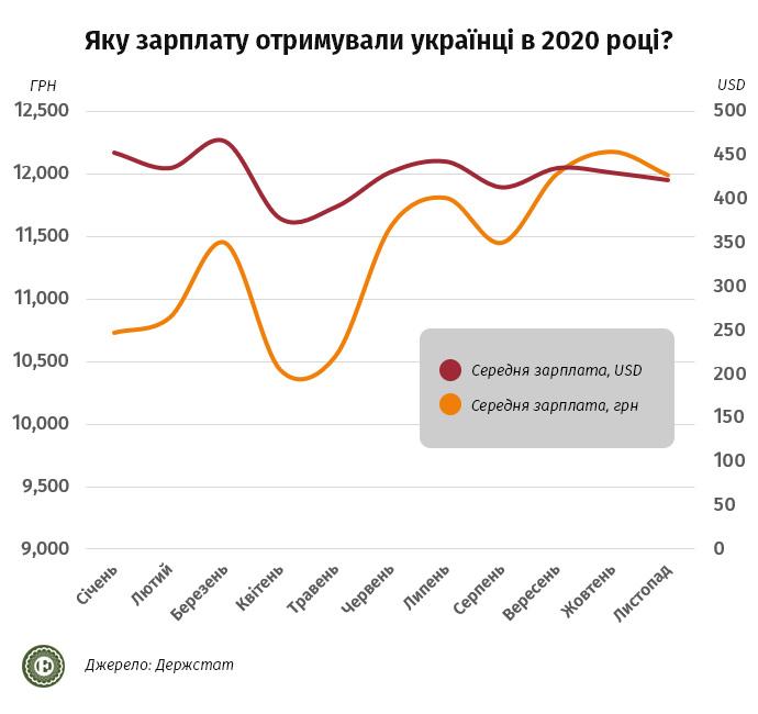Экономика Украины в 2021 году: с какими доходами украинцы встречали Новый год — фото 1