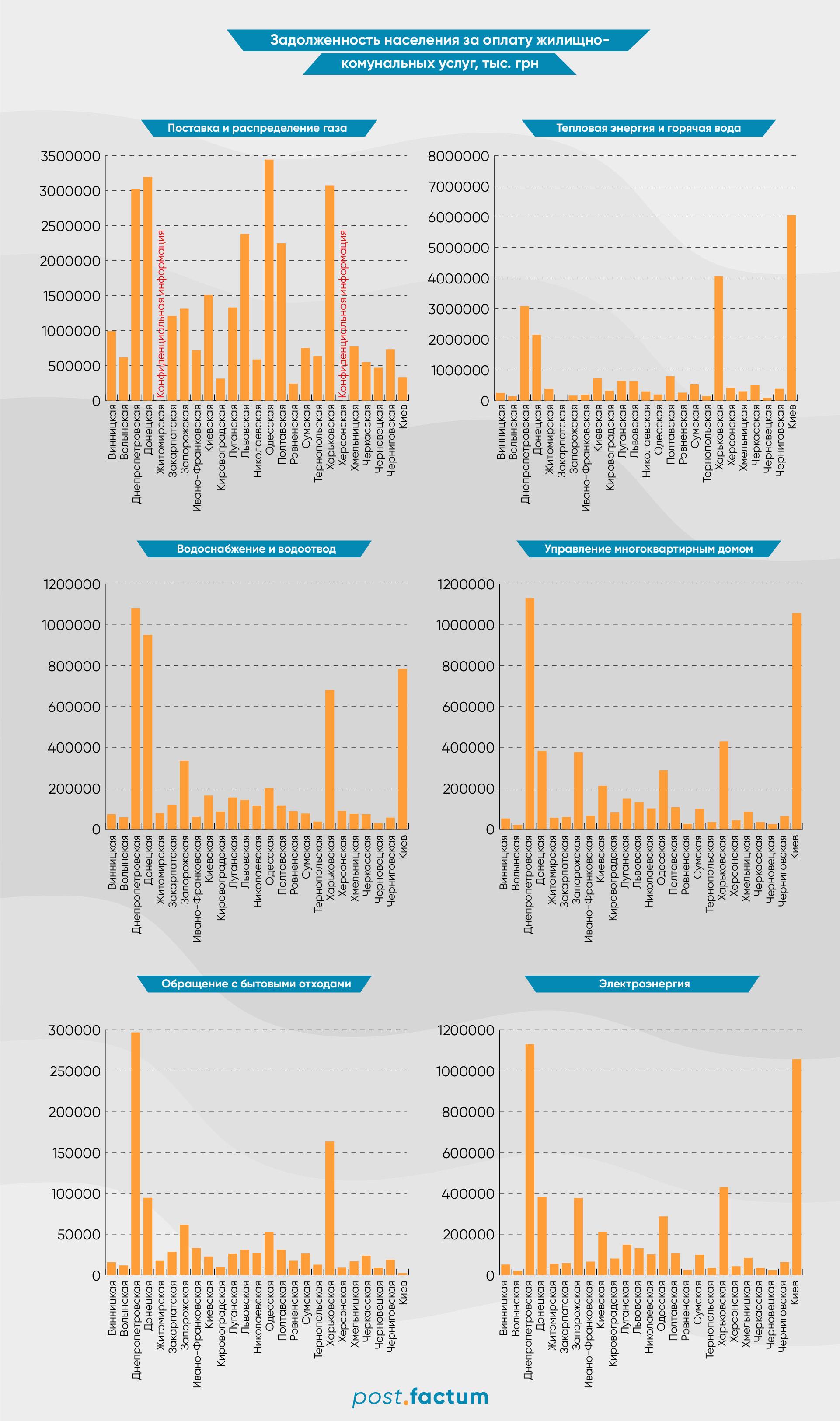 Инфографика: сколько украинцы задолжали за коммунальные услуги — фото 1