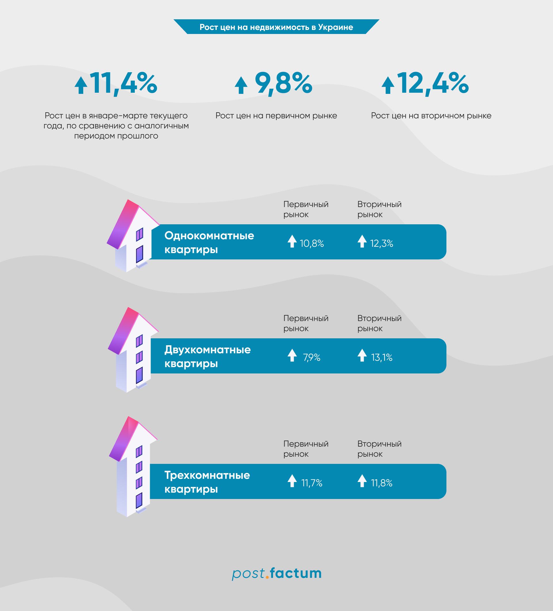 Инфографика: в Украине растут цены на жилье — фото 1