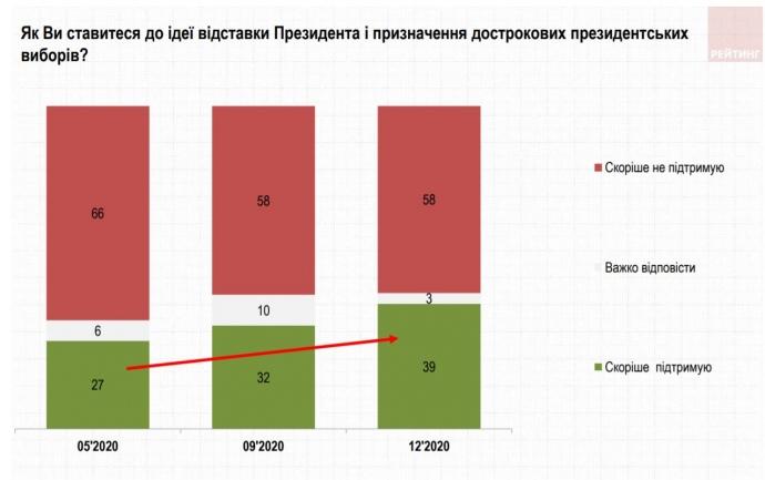 Рейтинг Зеленского продолжает падать: опубликованы свежие данные — фото 2