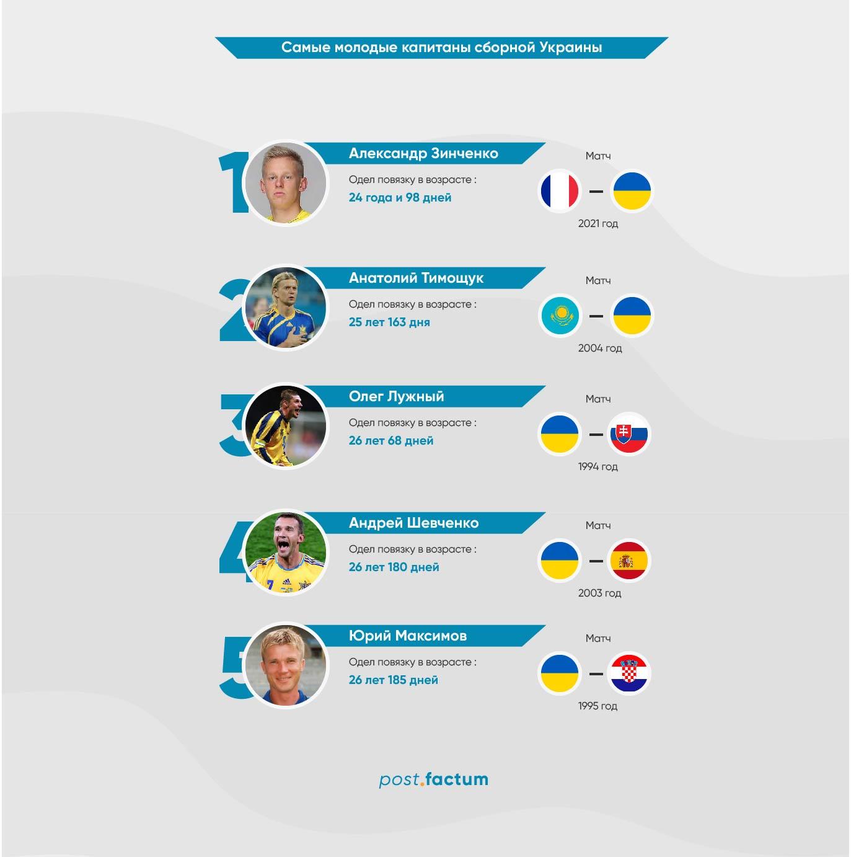 Инфографика: самые молодые капитаны в истории сборной Украины по футболу — фото 1