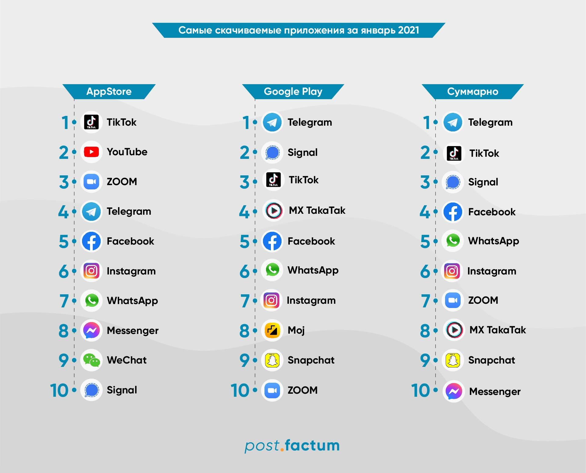 Инфографика: самые скачиваемые приложения в мире  — фото 1